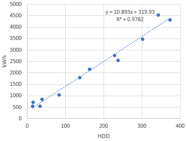 Regression analysis chart of kWh against HDD